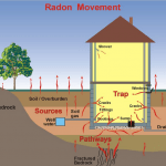 Order a Home Radon Test