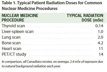 nuclear medicin - radiation dose